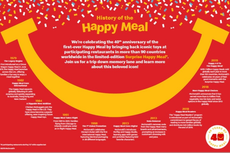 Happy Meal Infographic